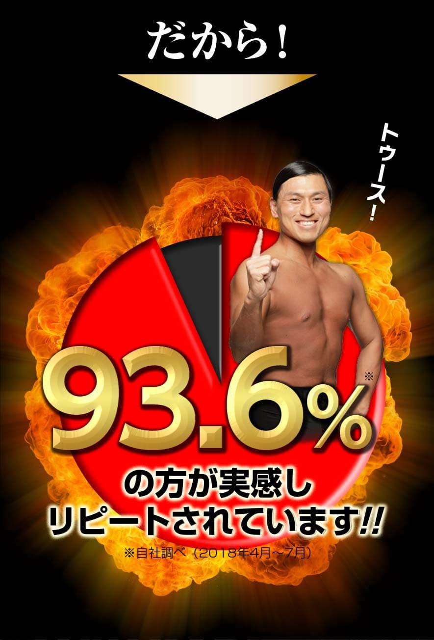 だから!93.6%の方が実感しリピートされています!!