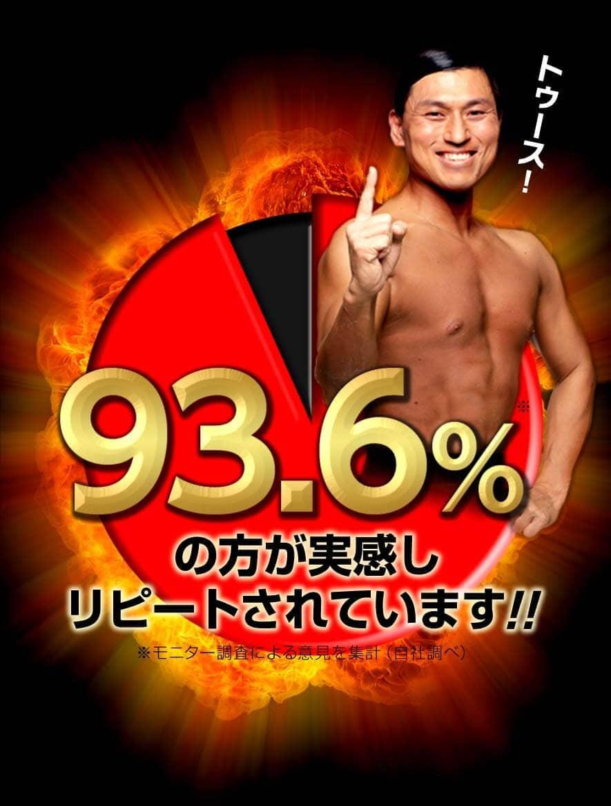 93.6%の方が実感しリピートされています!!